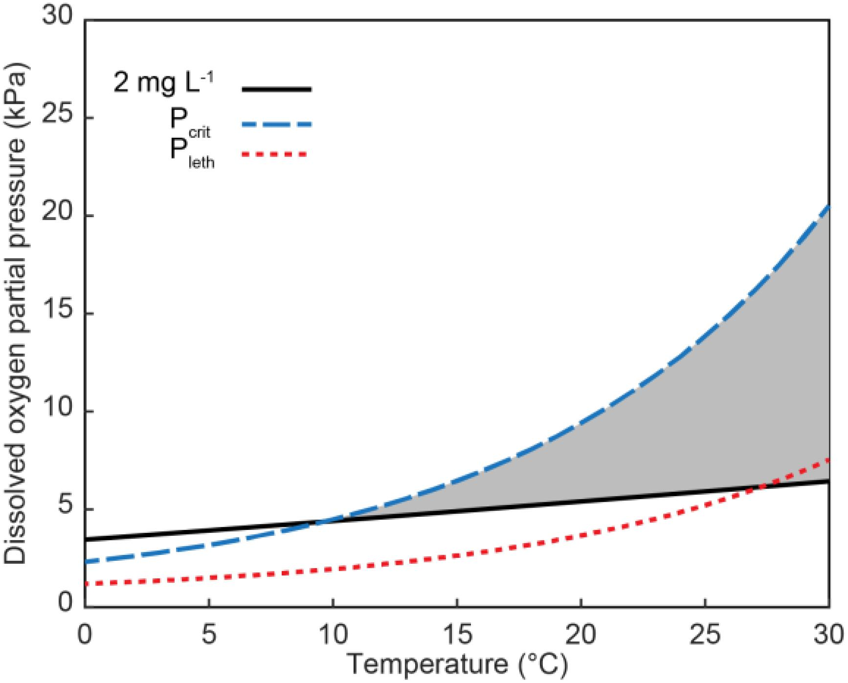 Frontiers | Interactive Effects of Hypoxia and Temperature on