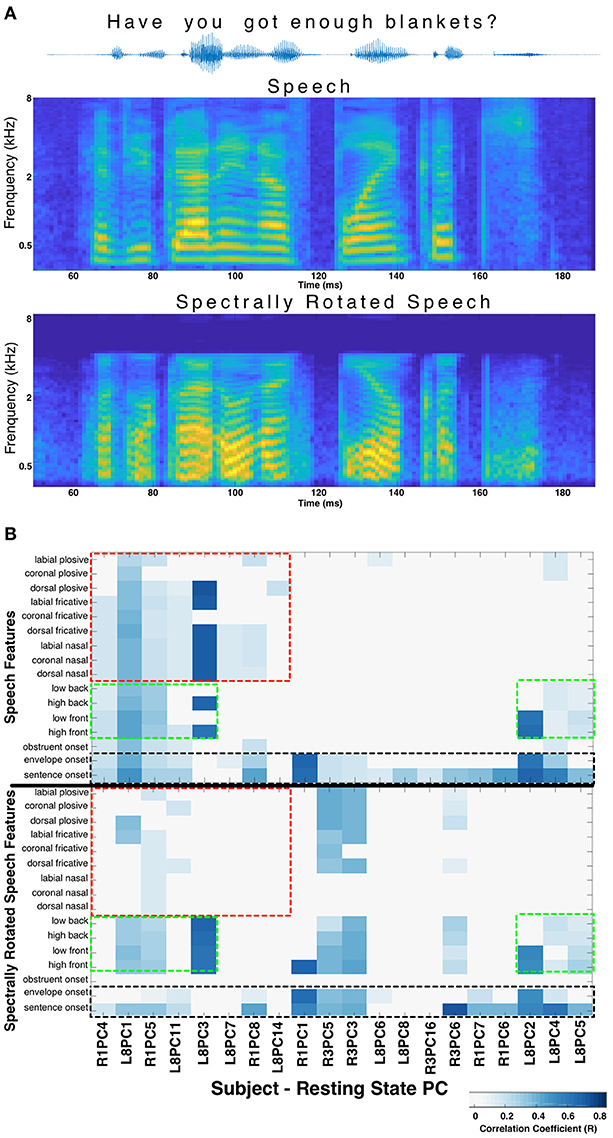 Frontiers | Spontaneous Neural Activity in the Superior