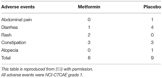 Frontiers Metformin And Colorectal Cancer Endocrinology
