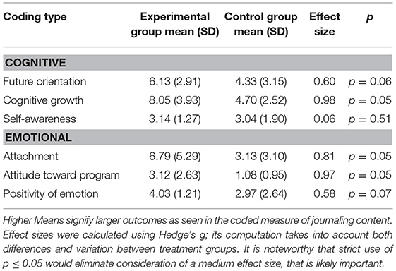 Frontiers | Dog Training Intervention Shows Social-Cognitive