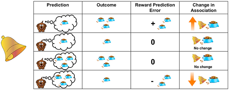 Figure 1 - Learning is driven by prediction errors.
