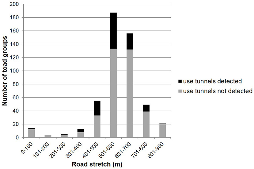 Frontiers | Effectiveness of Road Mitigation for Common