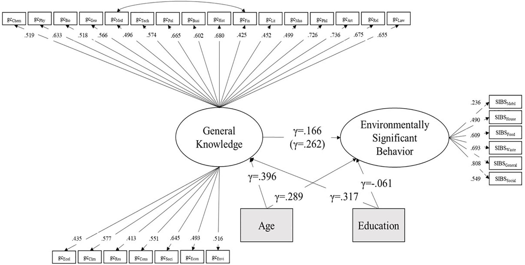 Frontiers | Environment-Specific vs  General Knowledge and