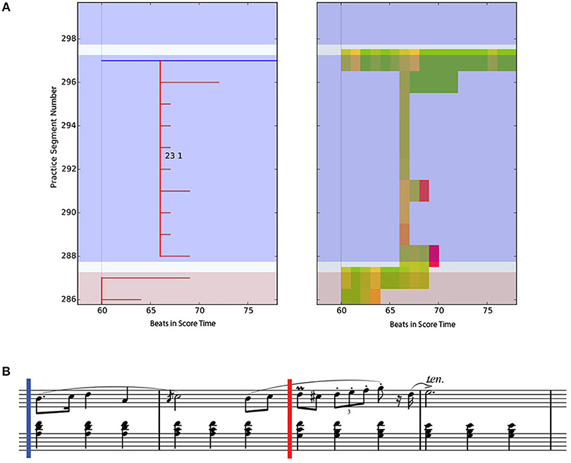 Frontiers | A Novel Interface for the Graphical Analysis of Music
