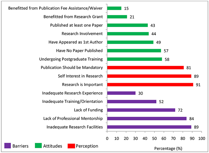 Frontiers | Attitudes, Perceptions, and Barriers to Research