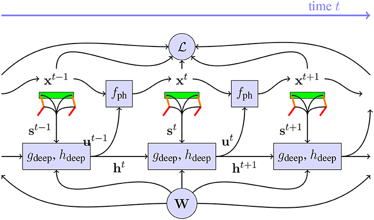 Frontiers | A Differentiable Physics Engine for Deep
