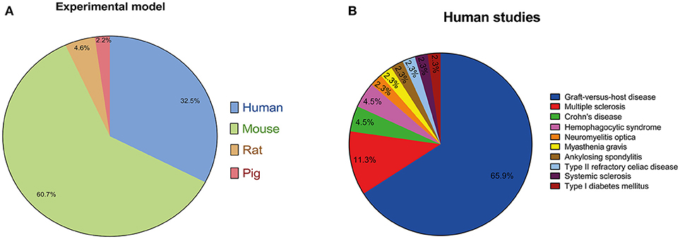 Frontiers | The Use of Human Mesenchymal Stem Cells as Therapeutic