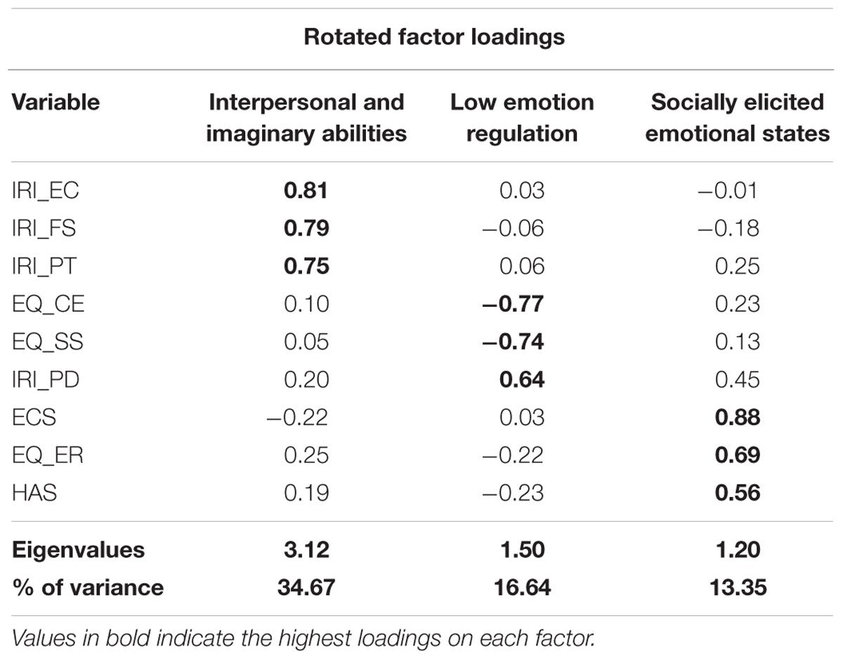 Frontiers   Individual Differences in Vicarious Pain