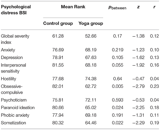 Frontiers | Yoga Practice Reduces the Psychological Distress