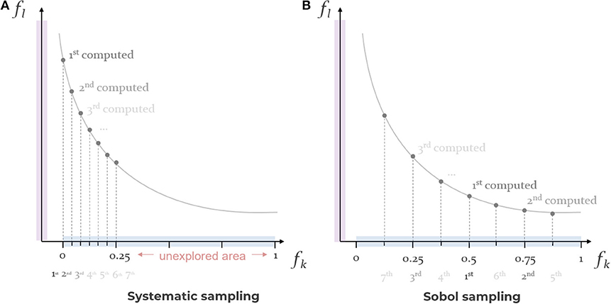 Frontiers | Interactive Optimization With Parallel Coordinates