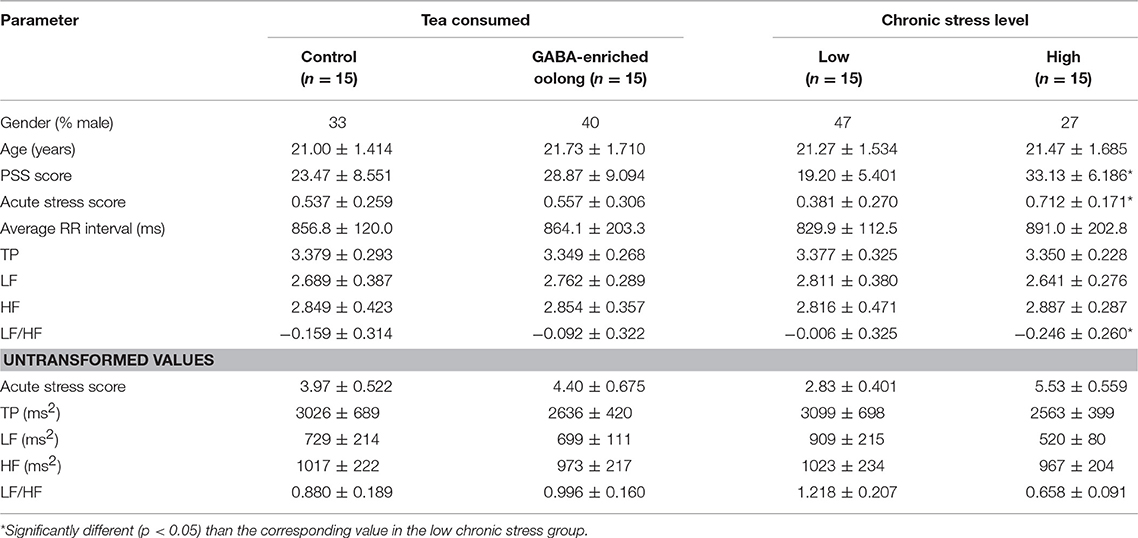 Frontiers | Effect of GABA-Fortified Oolong Tea on Reducing