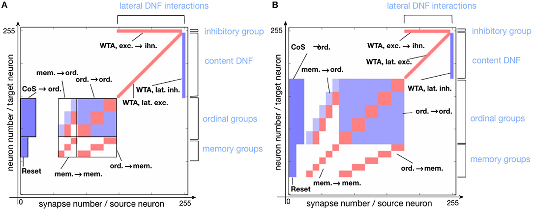 Frontiers | Organizing Sequential Memory in a Neuromorphic