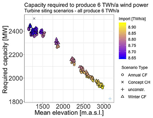 Frontiers | Improvement of Wind Power Assessment in Complex