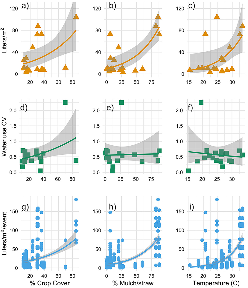 Frontiers   Water Use Behavior, Learning, and Adaptation to