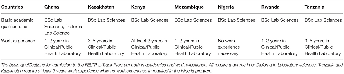 Frontiers | Field Epidemiology and Laboratory Training Program
