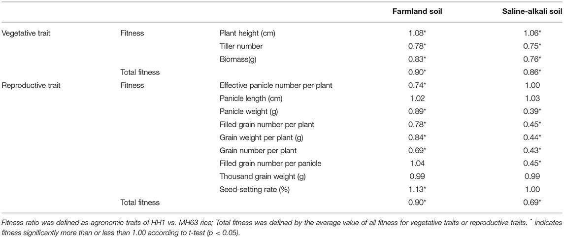 Frontiers Fitness Cost Of Transgenic Cry1abc Rice Under Saline