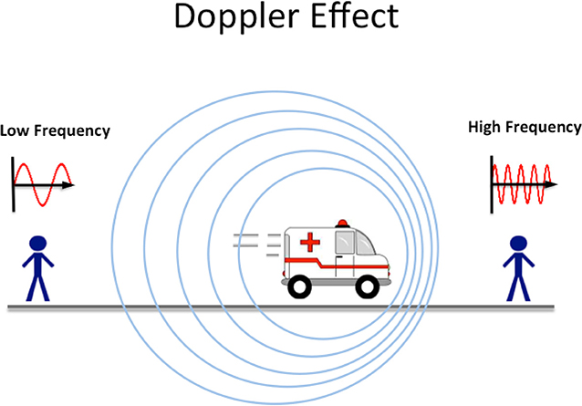 Figure 2 - How sound wave frequencies are affected (and perceived) as a siren approaches or travels away from an individual.