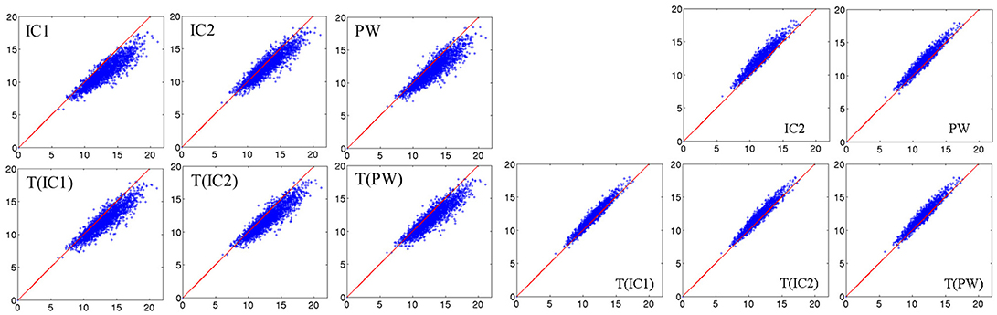Frontiers | Statistical Shape Analysis of Large Datasets