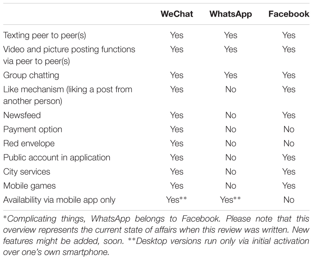 Frontiers | The Multipurpose Application WeChat: A Review on Recent