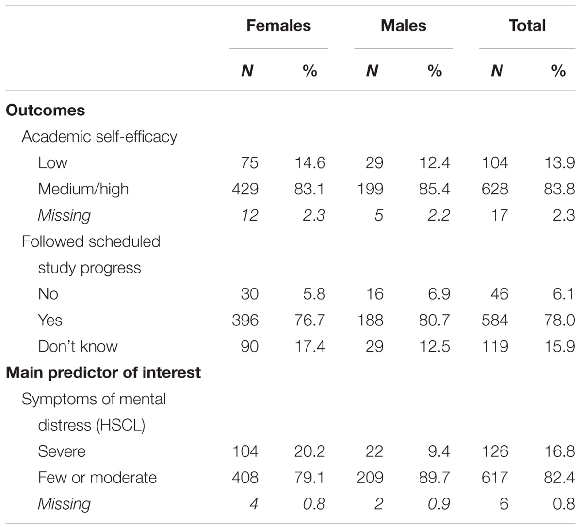 Frontiers | Mental Health, Academic Self-Efficacy and Study