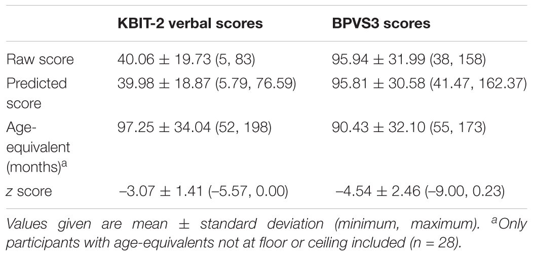 Frontiers | Comparison of Receptive Verbal Abilities Assessed Using