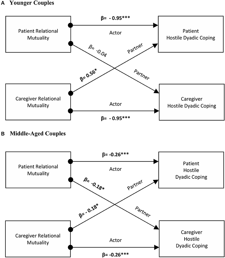 Frontiers | Dyadic Coping Across the Lifespan: A Comparison