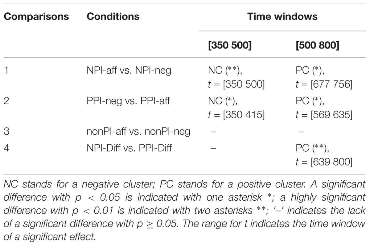 Frontiers   Novel ERP Evidence for Processing Differences