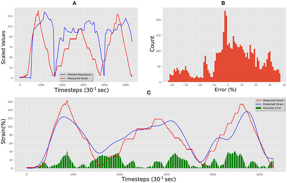 Frontiers | A Deep Learning Approach to Non-linearity in