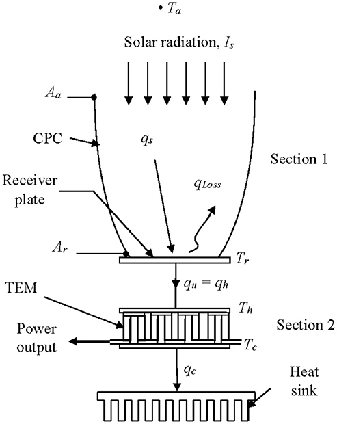 Frontiers | Investigation of Parametric Performance of the