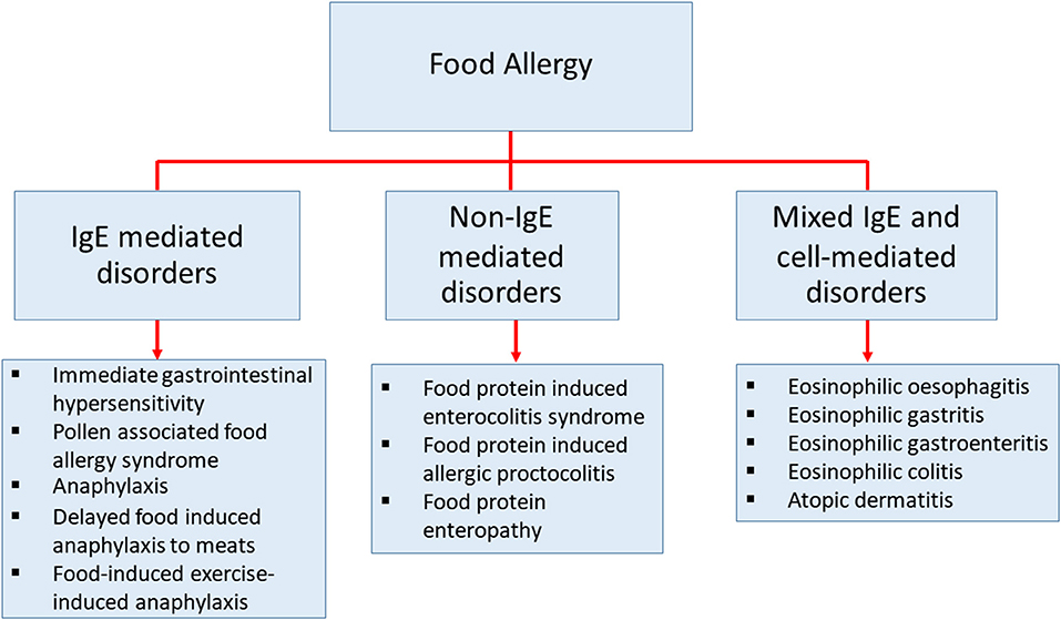 can diet change allergies pubmed