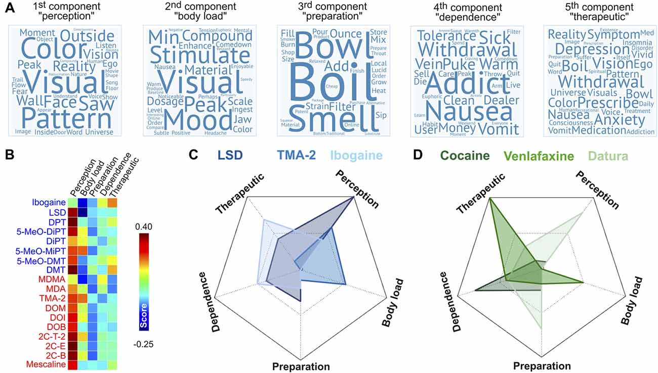 Frontiers | The Varieties of the Psychedelic Experience: A