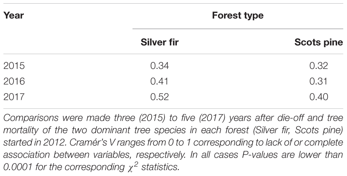 Frontiers | Post-drought Resilience After Forest Die-Off