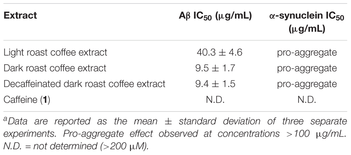 Frontiers | Phenylindanes in Brewed Coffee Inhibit Amyloid
