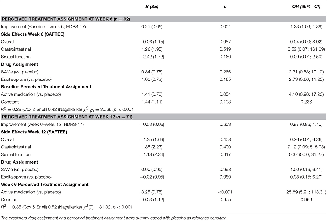 Frontiers | Mechanisms of Perceived Treatment Assignment and