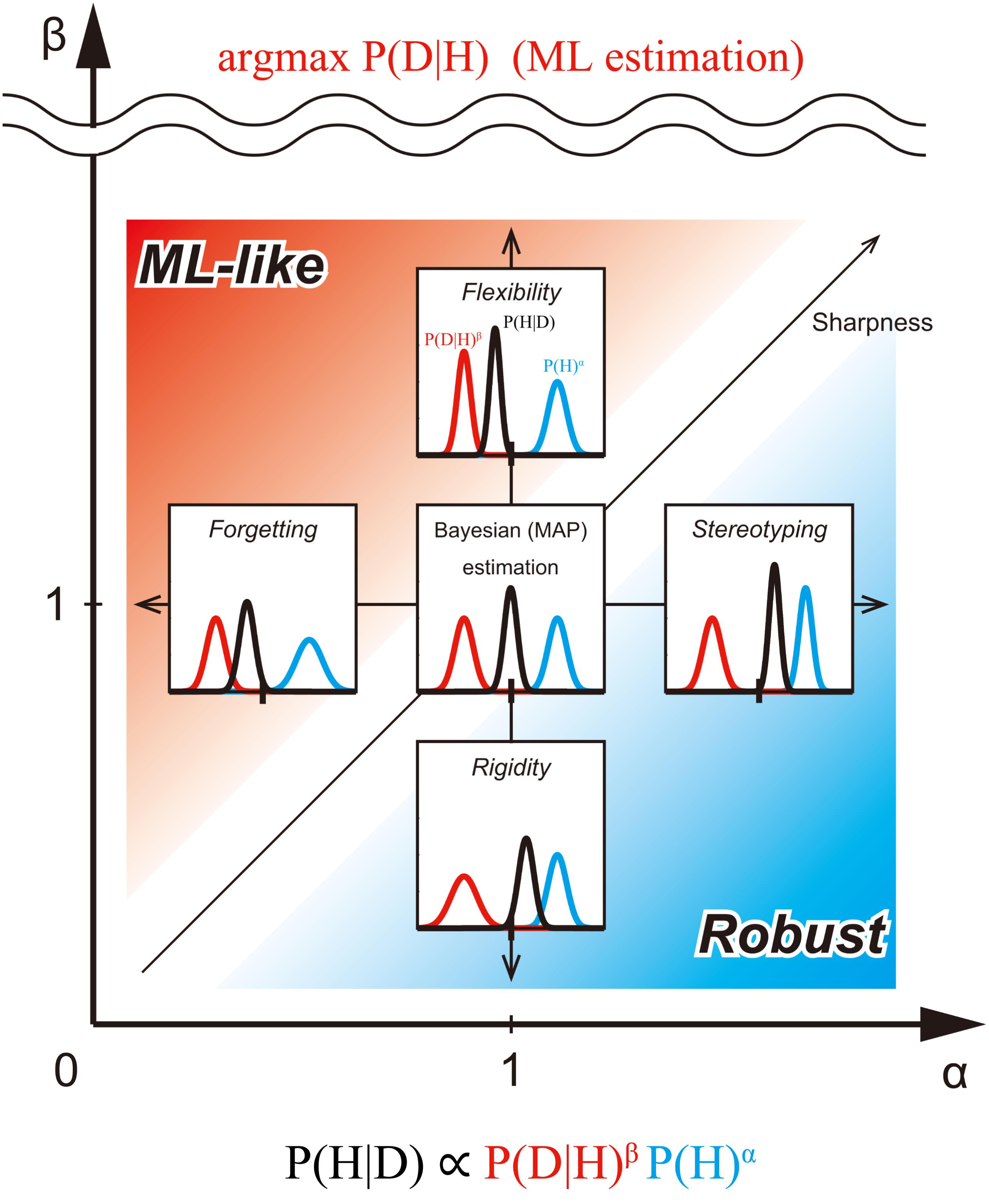 Frontiers | A Biased Bayesian Inference for Decision-Making