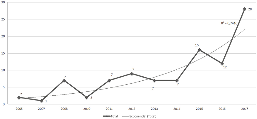 Rekordmanga brander ar 2007
