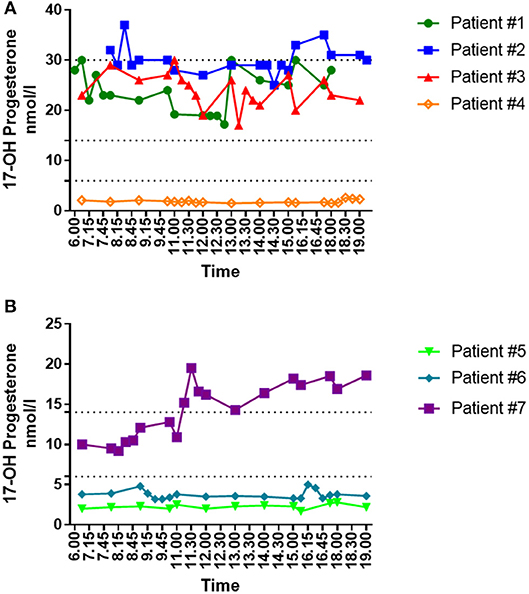 Frontiers | Mid-Luteal 17-OH Progesterone Levels in 614 Women