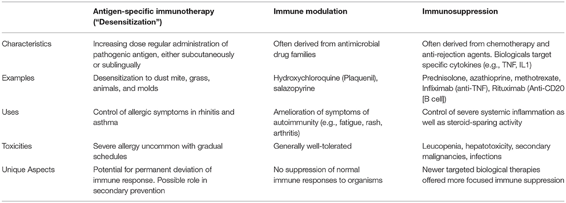 Frontiers | Inflammation–Nature's Way to Efficiently Respond to All