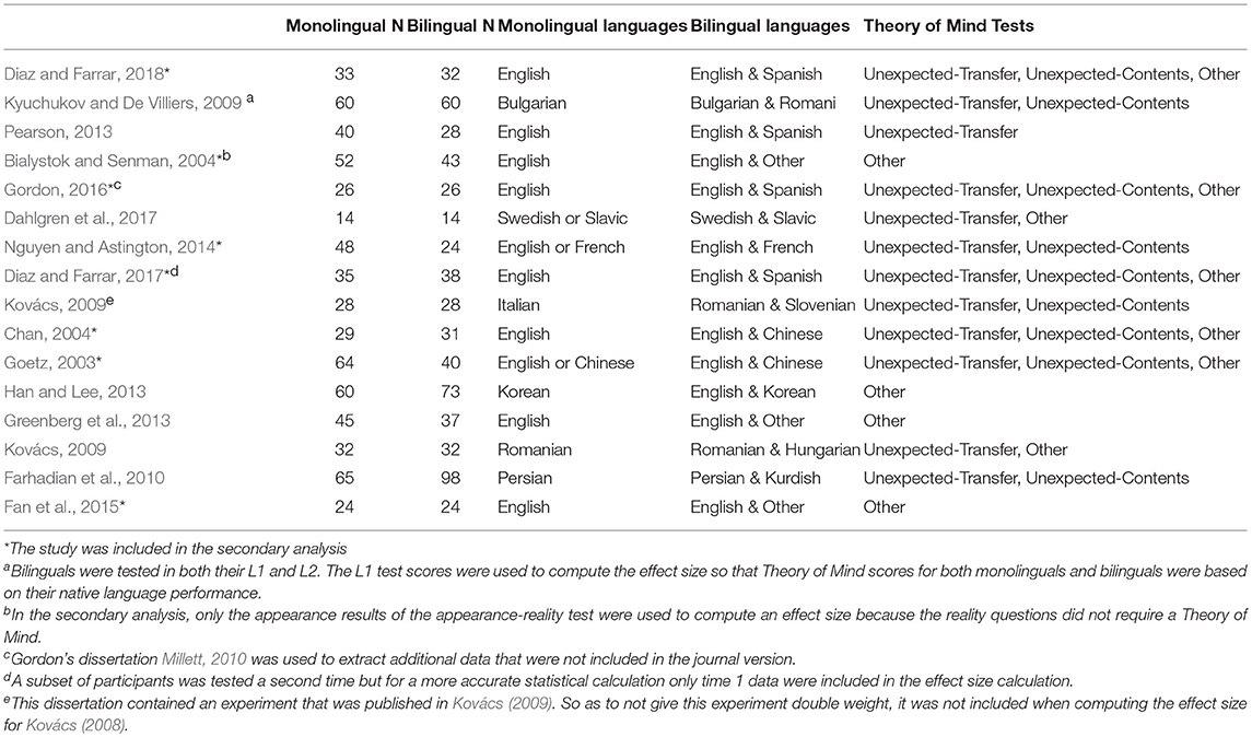 1985 Paper On Theory Of Mind >> Frontiers Do Bilinguals Have An Advantage In Theory Of