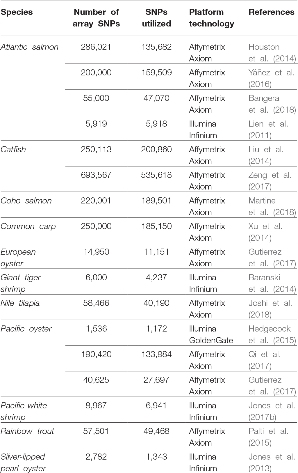 Frontiers | Genomic Selection in Aquaculture: Application
