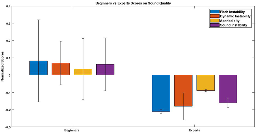 Frontiers   Evaluation of a Sound Quality Visual Feedback System for
