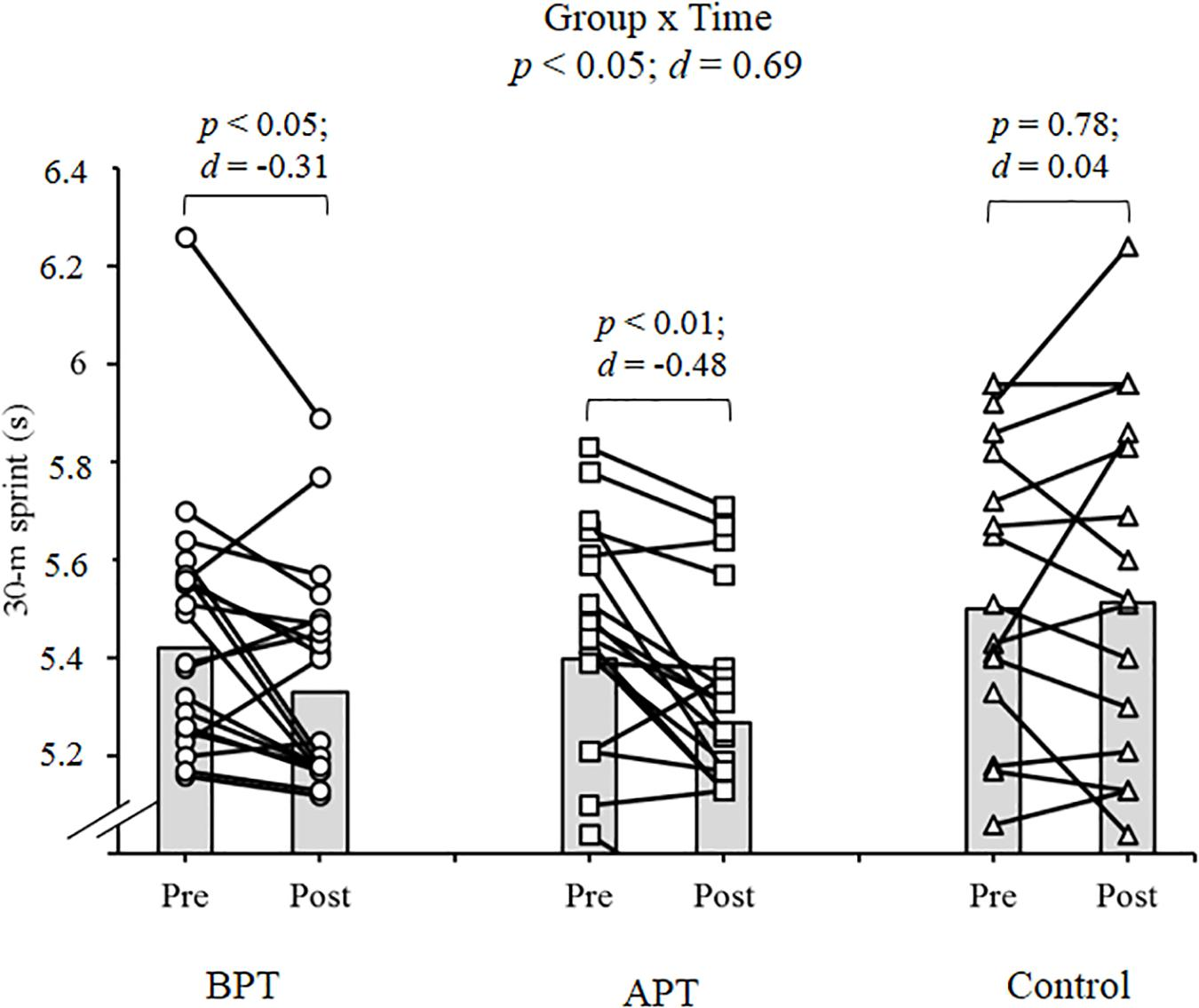 Frontiers | Combination of Agility and Plyometric Training