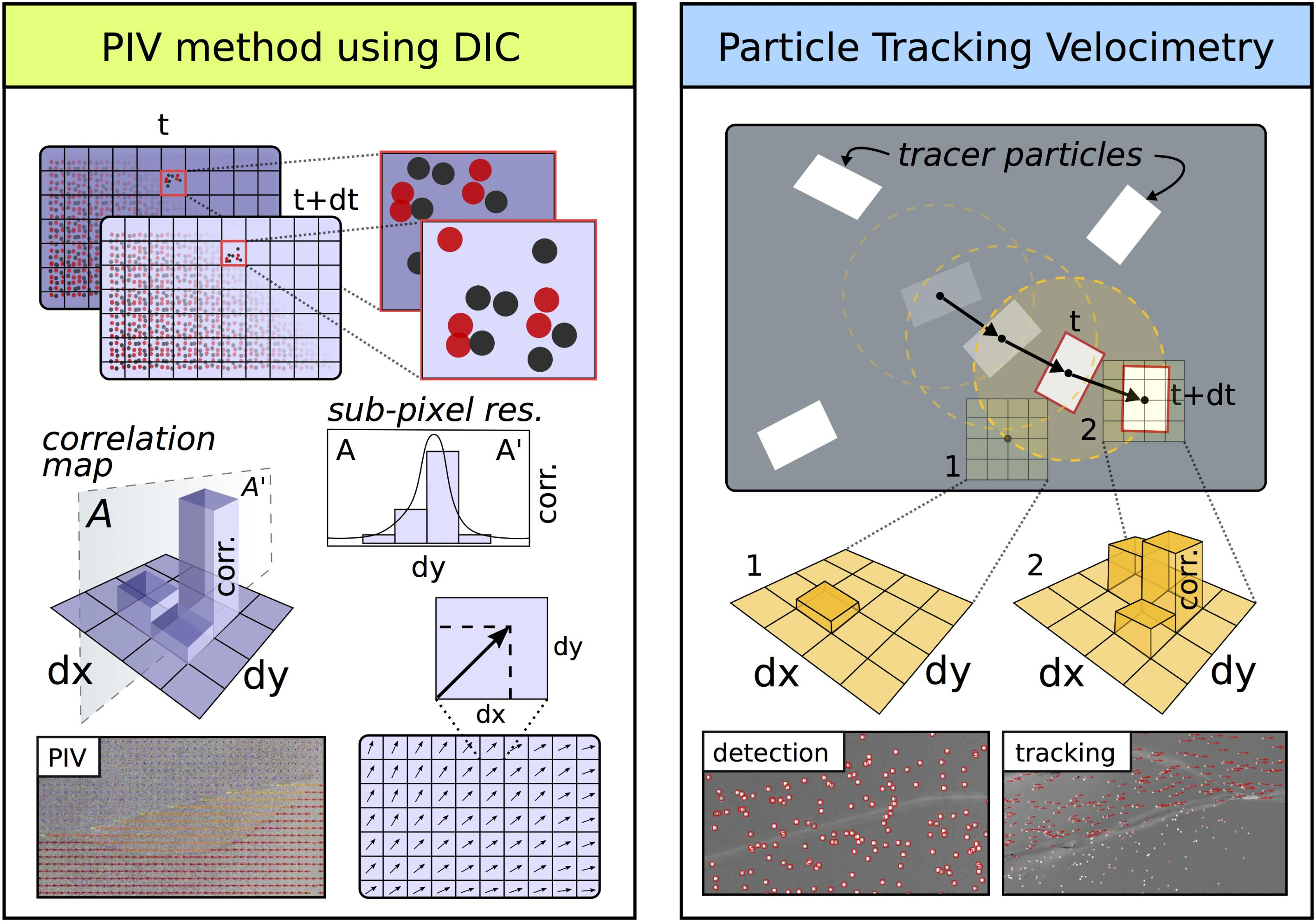 Frontiers | Stereovision Combined With Particle Tracking