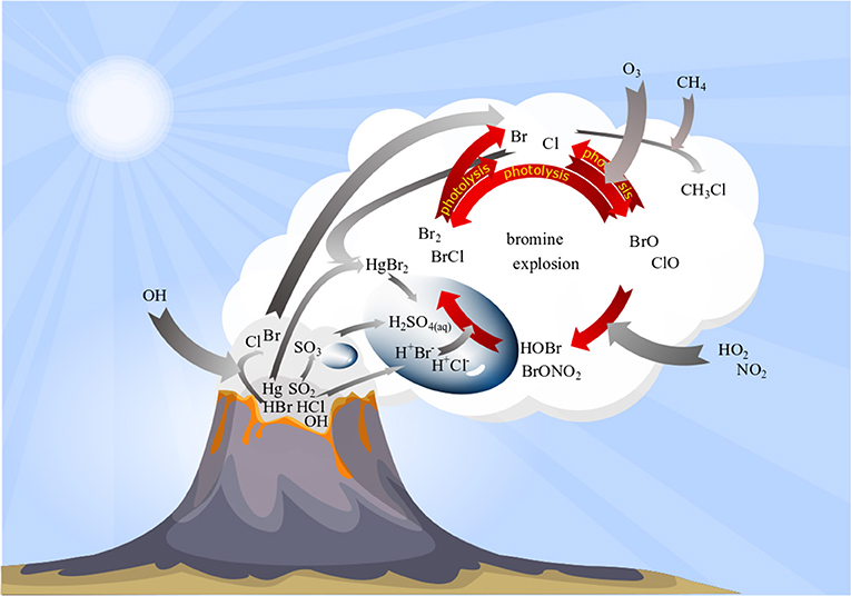 Frontiers | Advances in Bromine Speciation in Volcanic Plumes