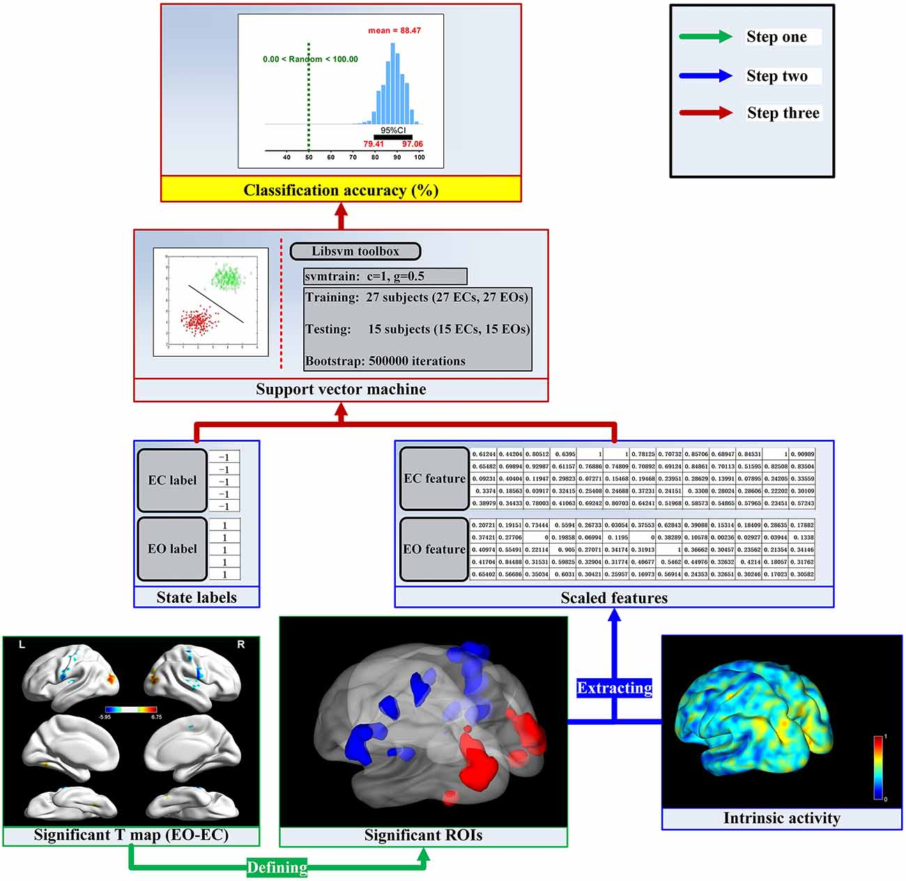 Frontiers   Eyes-Open and Eyes-Closed Resting States With