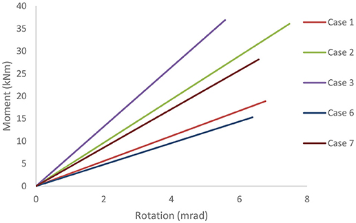 Frontiers | Numerical Investigation of Bolted Hybrid Steel