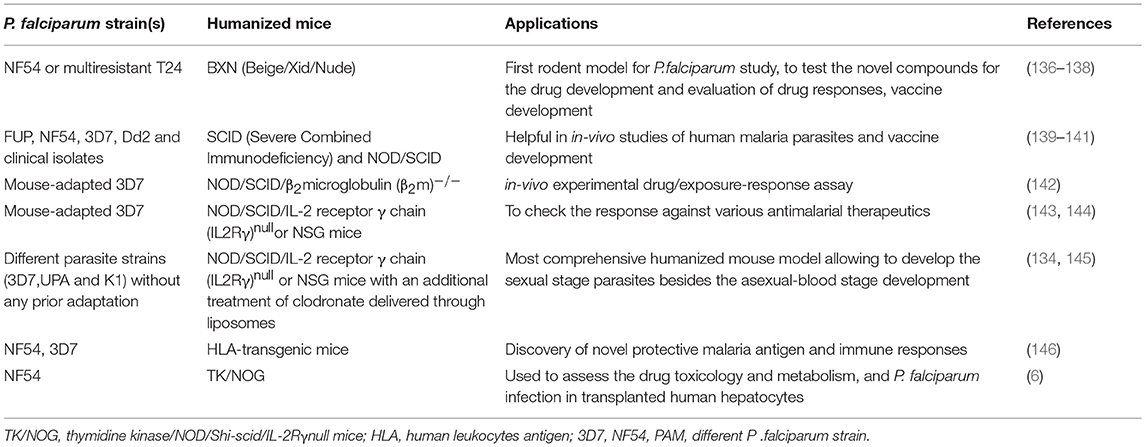 Frontiers | Humanized Mice Are Instrumental to the Study of