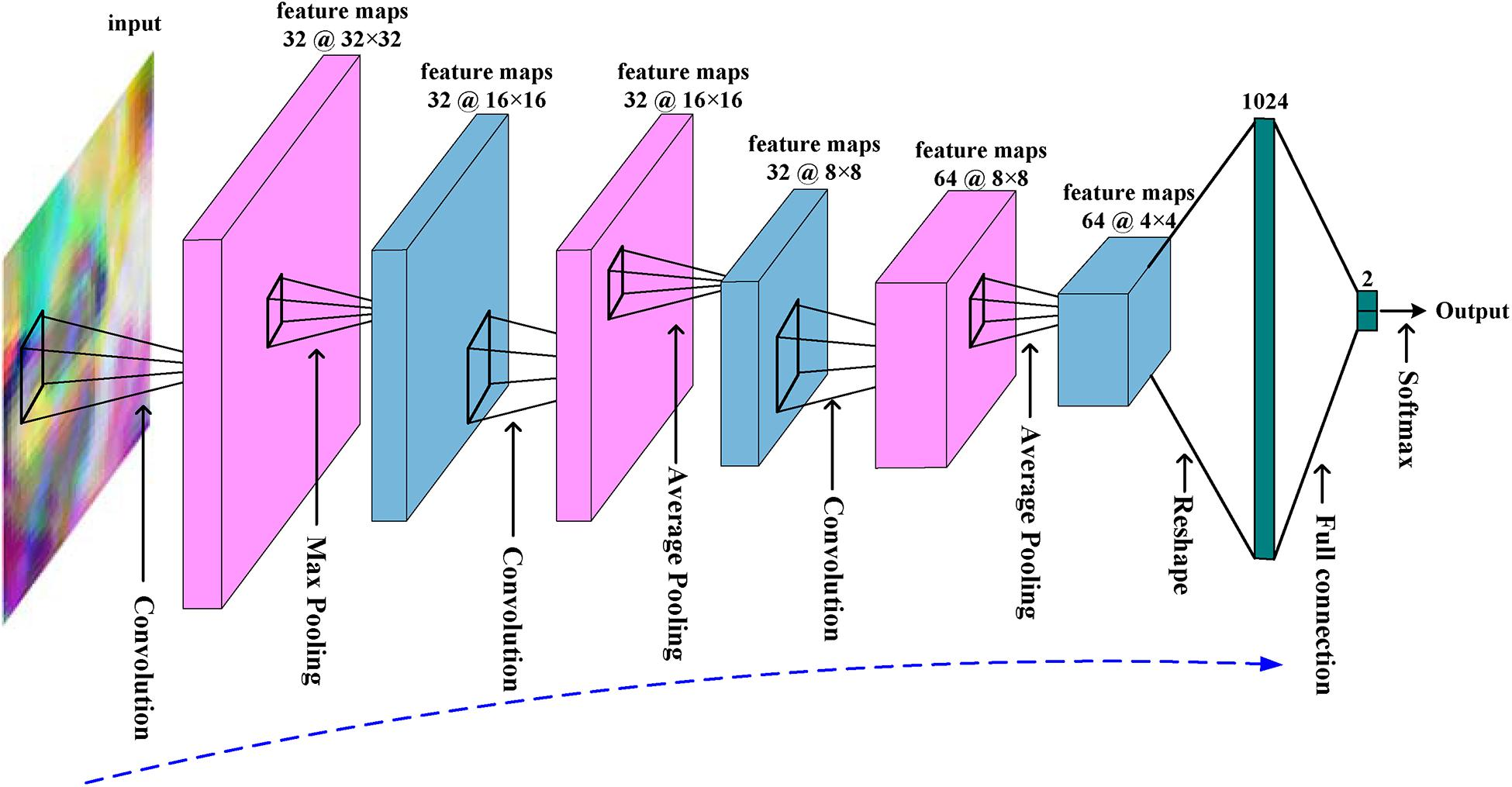 Frontiers | Convolutional Neural Networks-Based MRI Image