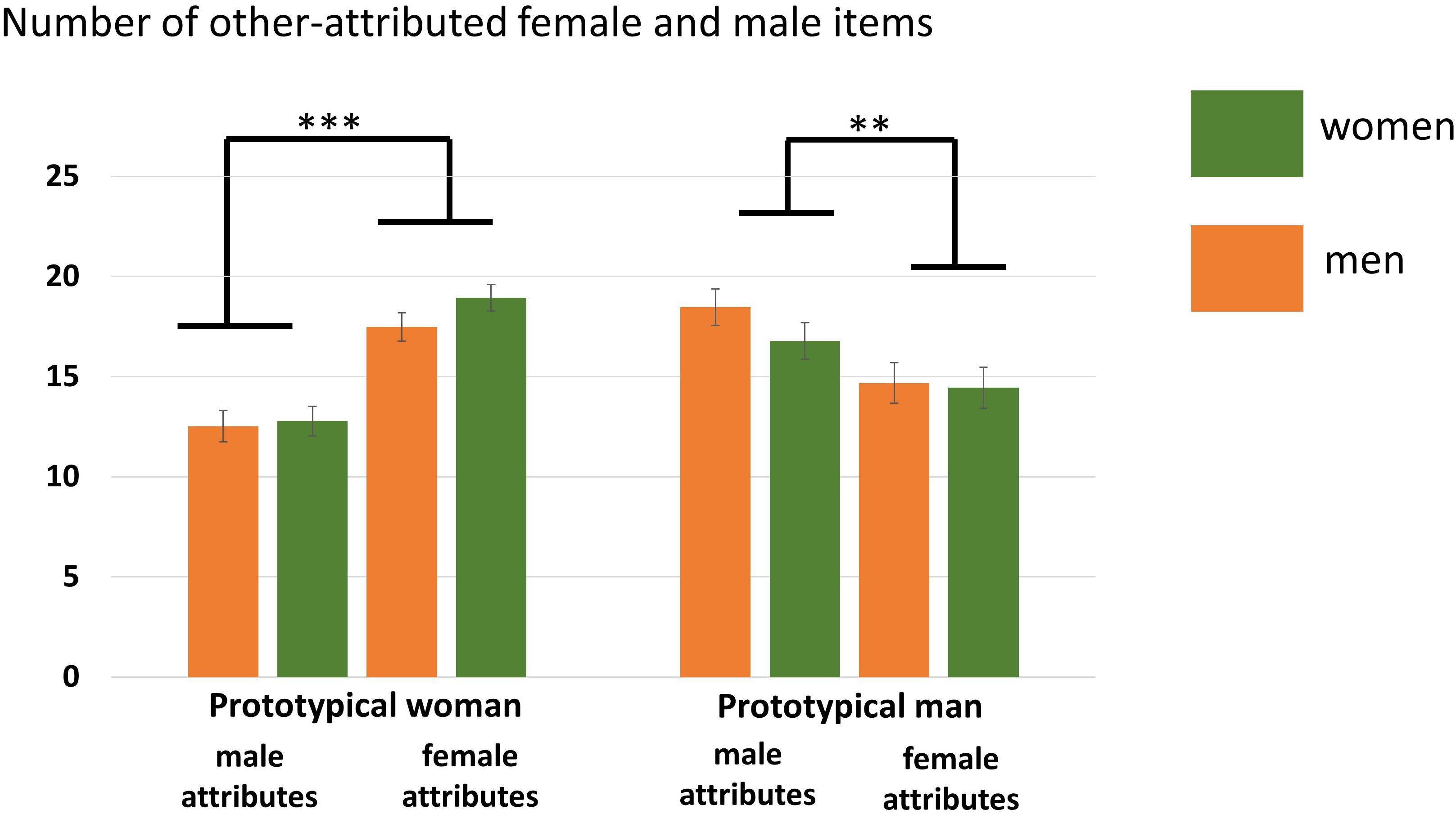 Frontiers | Exploring Sex Differences in the Neural