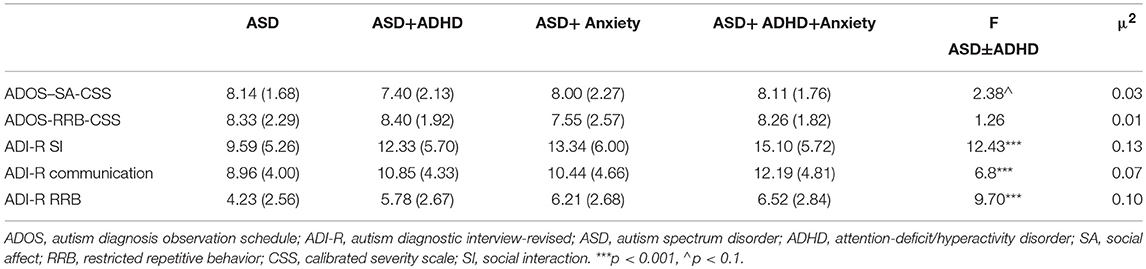 Frontiers | The Presence of Comorbid ADHD and Anxiety